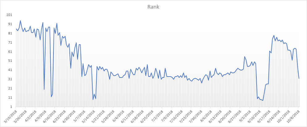 Keyword Rank Trend